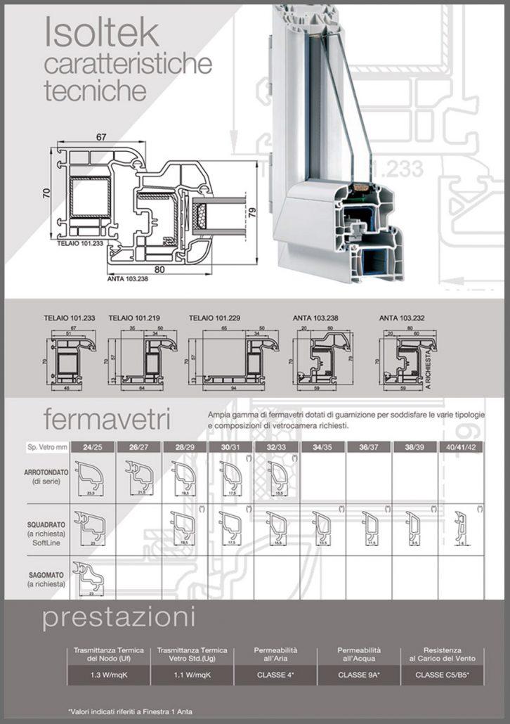 Fossati Serramenti in Pvc linea Isoltek caratteristiche tecniche