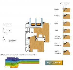 Dettaglio varianti per quadro complanare | DF Serramenti
